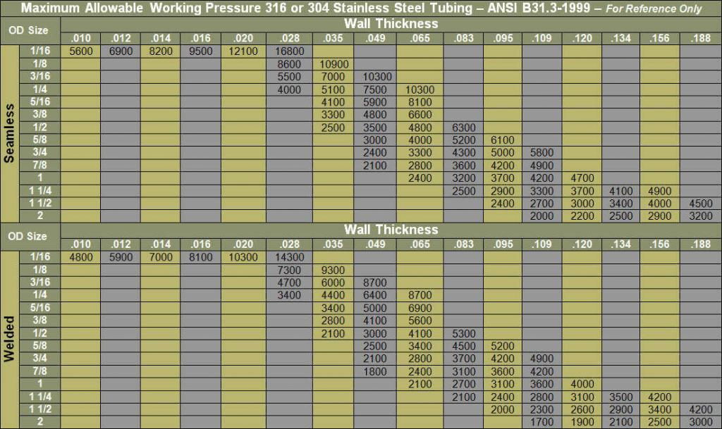 chart_tubing_pressure