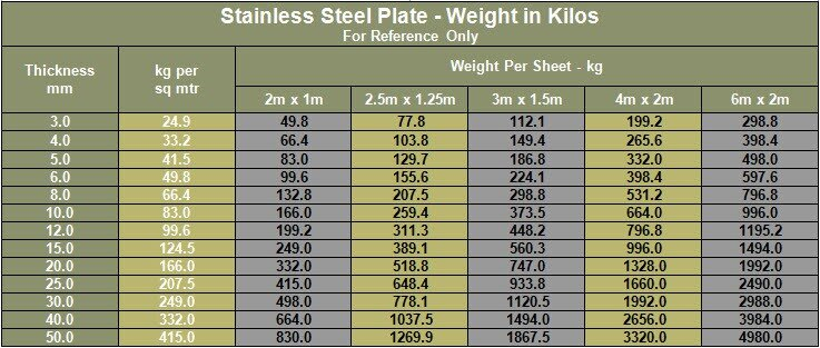 Stainless Steel Plate Weight in Kilos - Compliments of PM; Supplier of Tubing in 6 Moly, Duplex, Super Duplex and Titanium